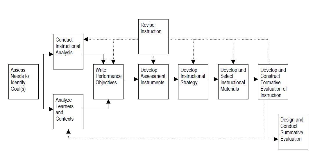 """Flæðirit úr fyrsta kafla bókarinnar """"Systematic Instructional Design"""" eftir Walter Dick ofl. 2009"""